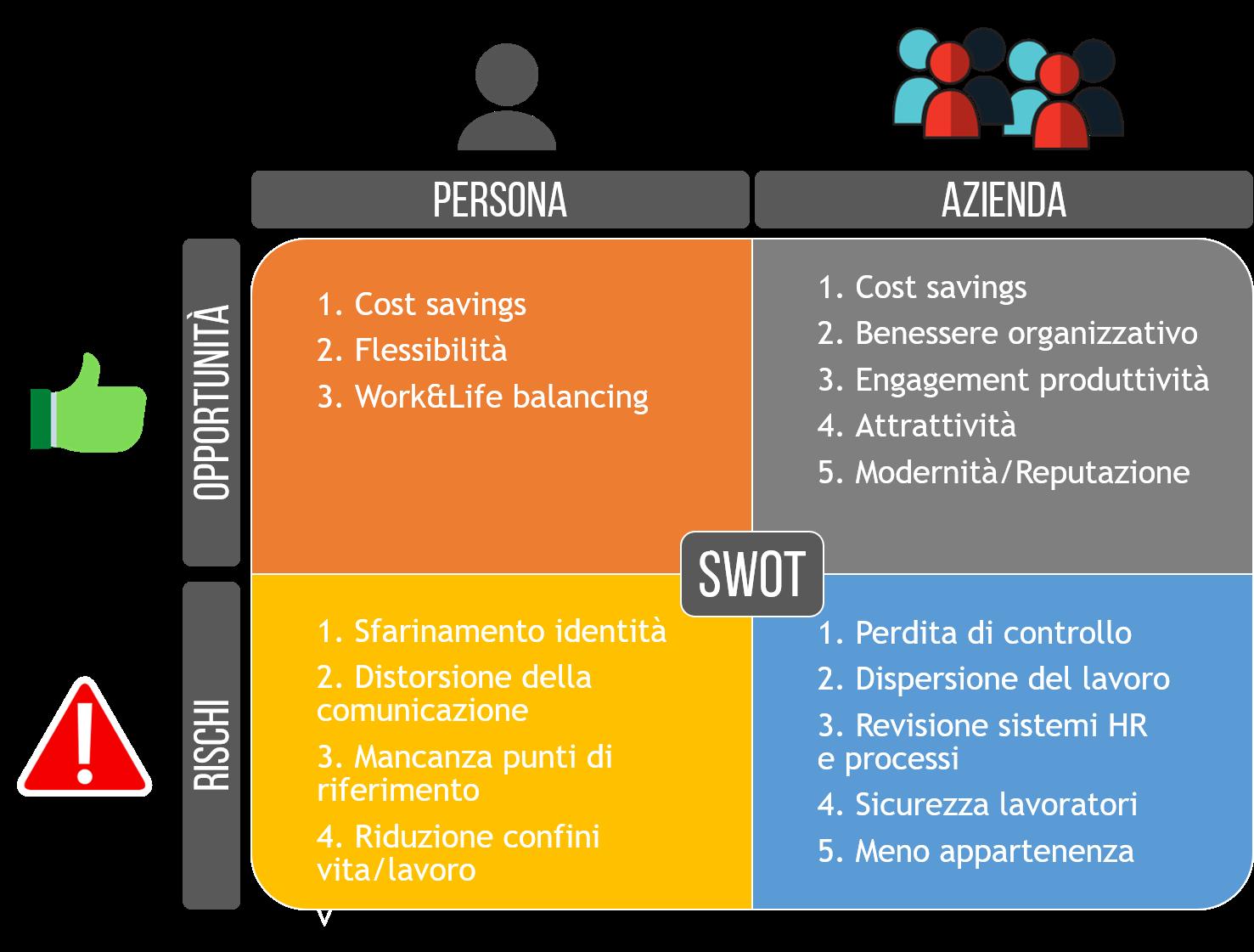 La matrice SWOT per lo Smart Working